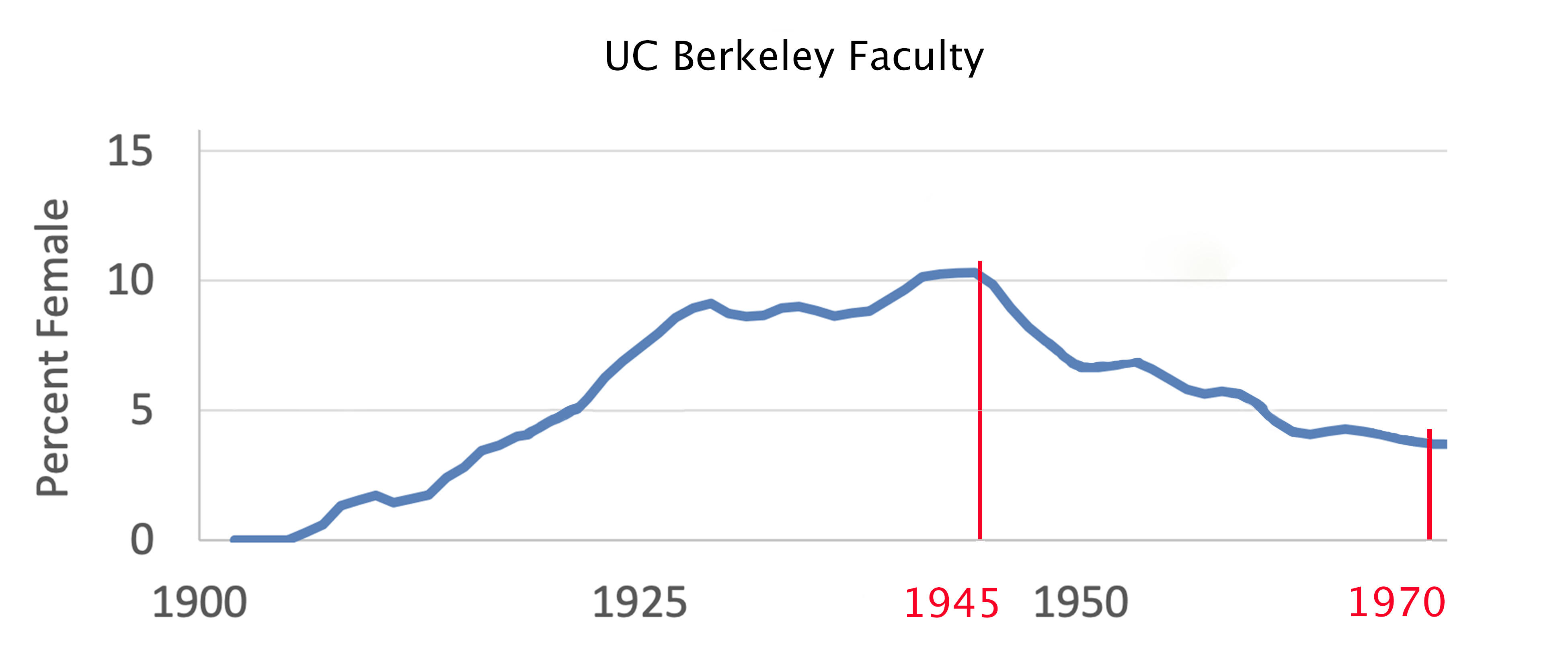 graph of UCB female faculty from 1900 to 1970, with time on x axis and percentage of female faculty on y axis